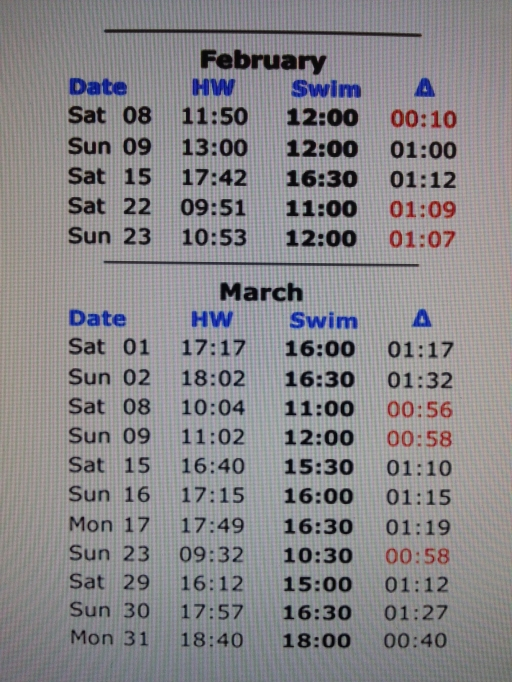 Sandycove Swim Times Feb/Mar 2014